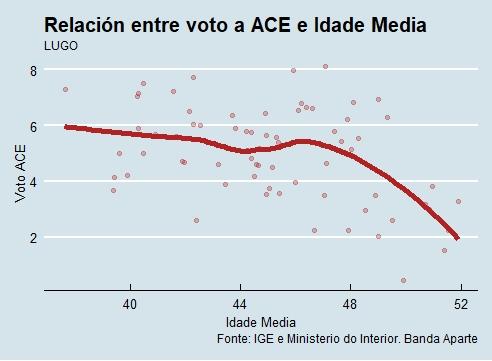 Lugo   Voto e idade ACE