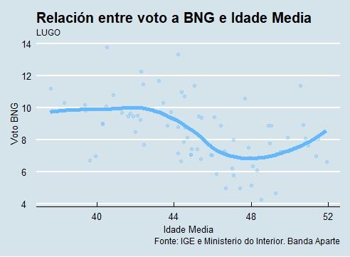 Lugo   Voto e idade BNG