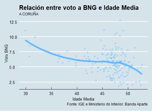 A Coruña | Voto e idade BNG