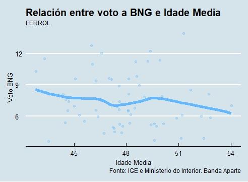 Voto-Idade BNG