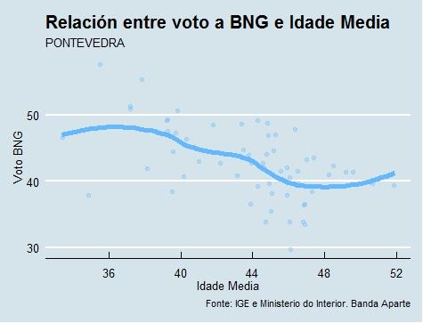 Pontevedra  Voto e idade BNG en 2015