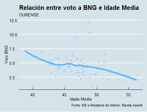 Ourense | Voto e idade BNG