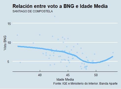 Santiago | Voto e idade BNG