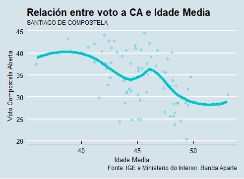 Santiago | Voto e idade CA