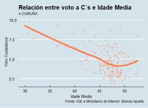 A Coruña | Voto e idade Cs