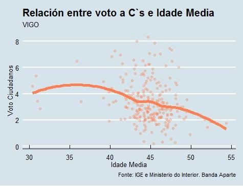 Vigo | Voto e idade Cs