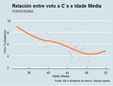 Pontevedra  Voto e idade Cs en 2015
