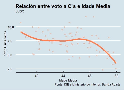Lugo   Voto e idade Cs