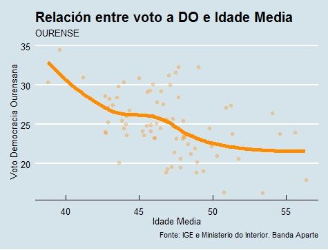 Ourense | Voto e idade DO