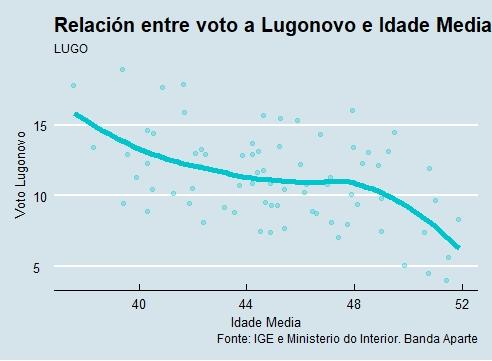 Lugo   Voto e idade Lugonovo