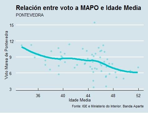 Pontevedra  Voto e idade Marea en 2015