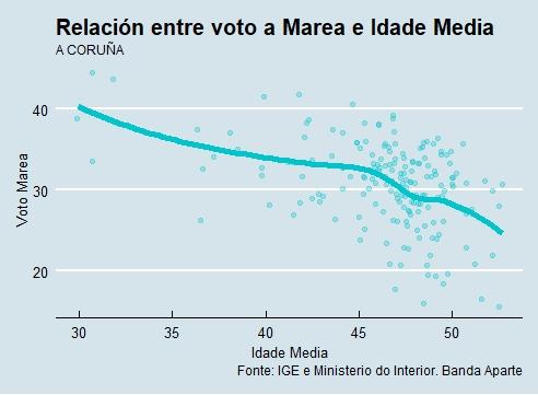 A Coruña | Voto e idade Marea Atlántica
