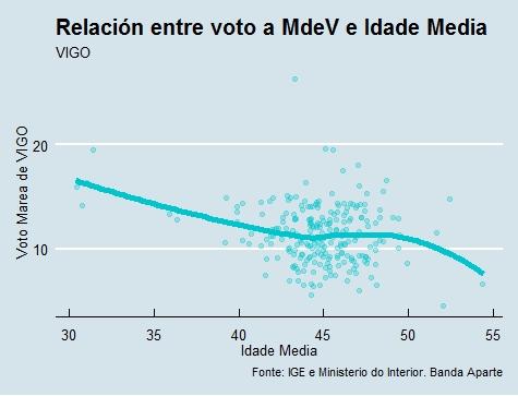 Vigo | Voto e idade Marea