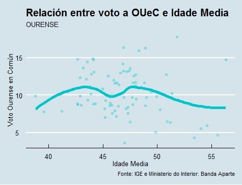 Ourense | Voto e idade OUeC