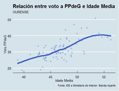 Ourense | Voto e idade PP
