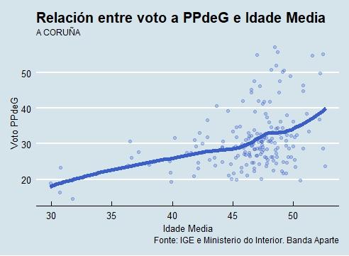 A Coruña | Voto e idade PP