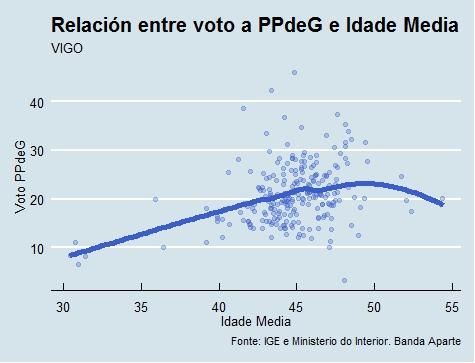 Vigo | Voto e idade PP