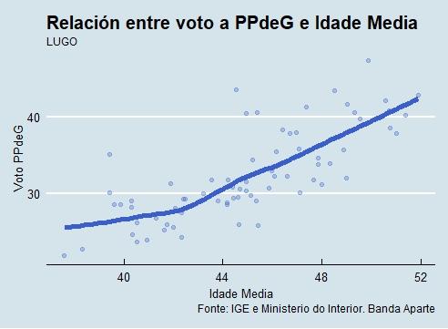 Lugo   Voto e idade PP