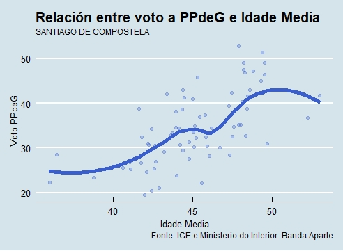 Santiago | Voto e idade PP