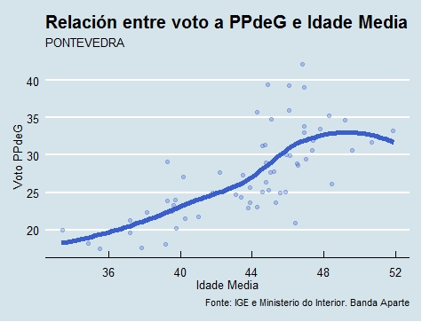 Pontevedra  Voto e idade PP en 2015