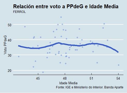 Voto-Idade PP