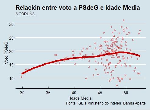 A Coruña | Voto e idade PSdeG