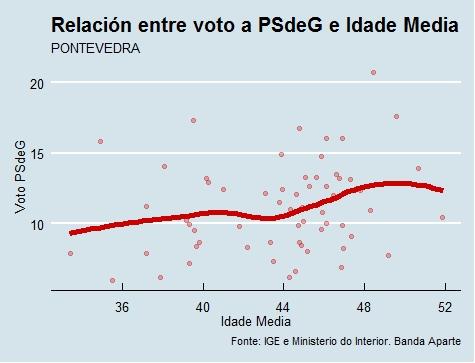 Pontevedra  Voto e idade PSdeG en 2015