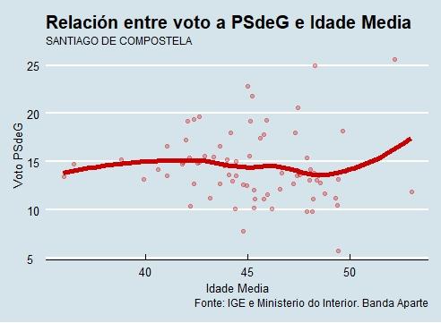 Santiago | Voto e idade PSdeG