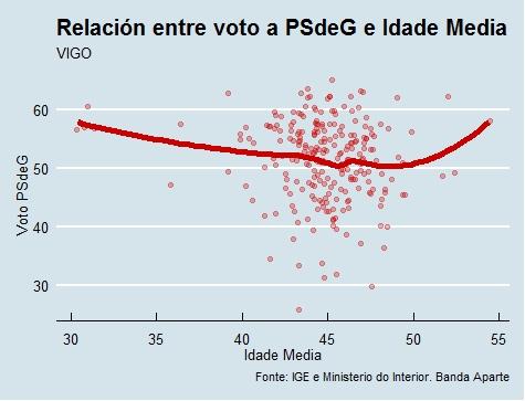 Vigo | Voto e idade PSdeG