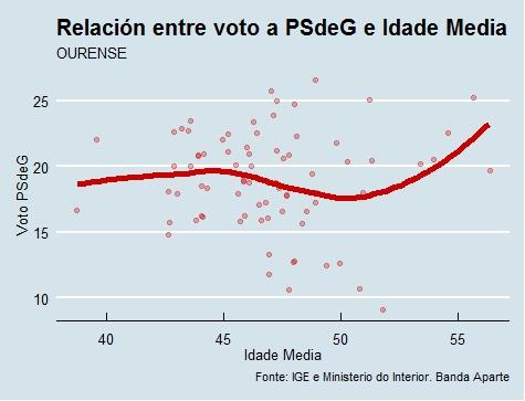 Ourense | Voto e idade PSdeG