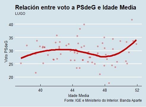 Lugo   Voto e idade PSdeG