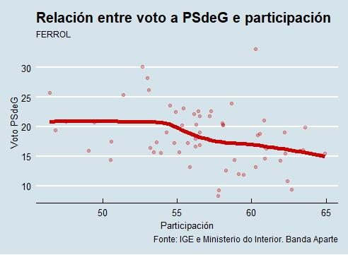 Ferrol |Voto e participación PSdeG
