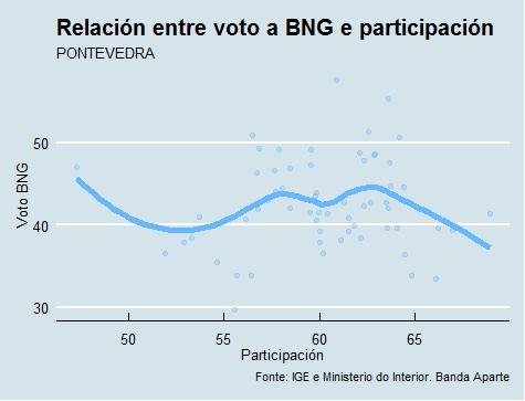 Pontevedra  Voto e participación BNG