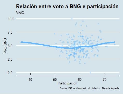 Vigo | Voto e participación BNG