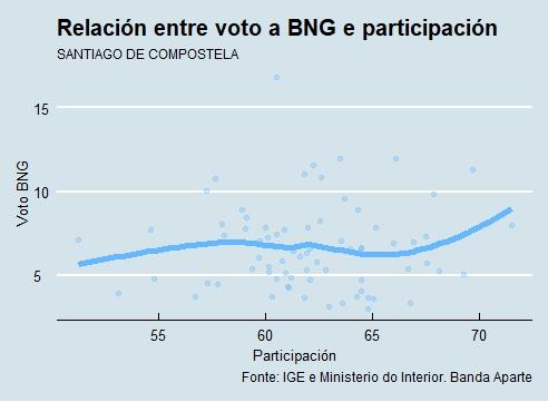Santiago | Voto e participación BNG