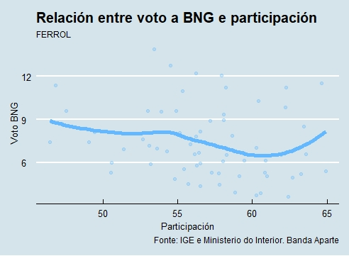 Ferrol |Voto e participación BNG