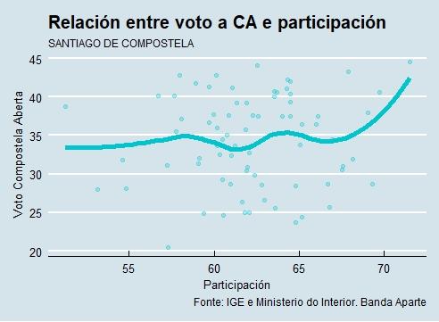 Santiago | Voto e participación CA