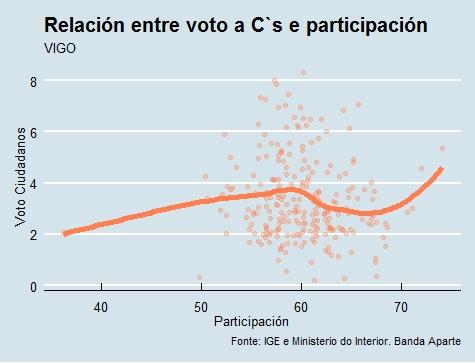 Vigo | Voto e participación Cs