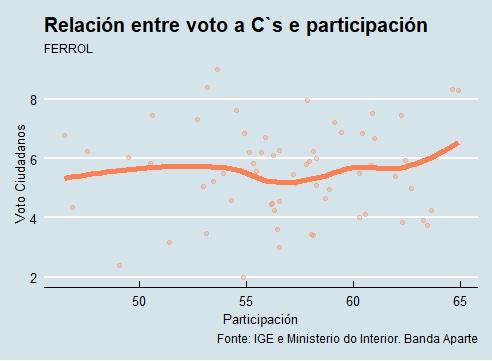 Ferrol |Voto e participación Cs