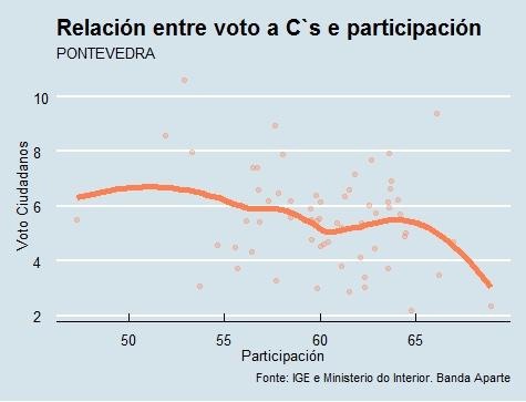 Pontevedra  Voto e participación Cs