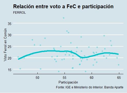 Ferrol |Voto e participación FeC