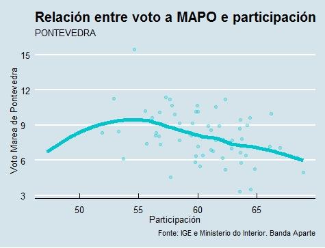 Pontevedra  Voto e participación Marea