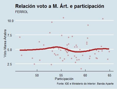 Ferrol |Voto e participación Marea