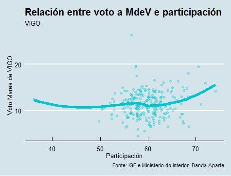 Vigo | Voto e participación Marea