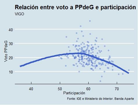 Vigo | Voto e participación PP