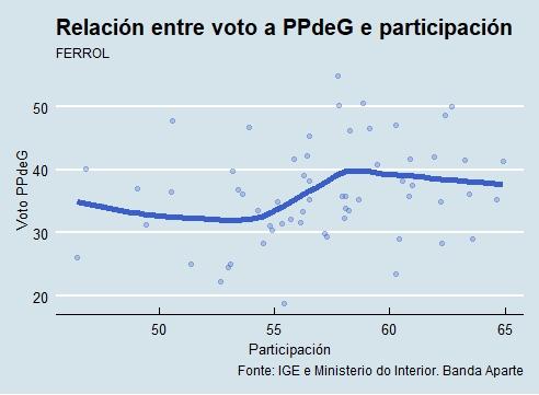 Ferrol |Voto e participación