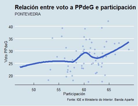 Pontevedra  Voto e participación PPdeG
