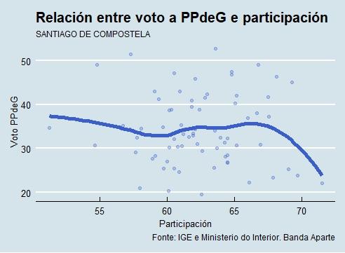 Santiago | Voto e participación PP