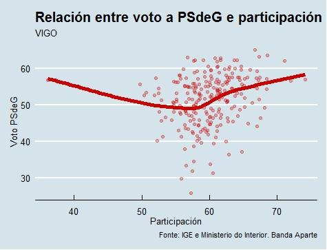 Vigo | Voto e participación PSdeG