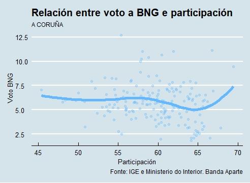 A Coruña | Voto e participación BNG